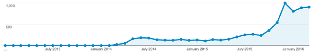 blog-traffic-graphic.png